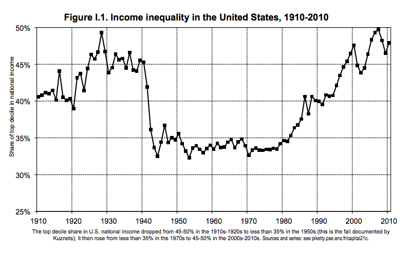Inequality is basically at its highest point ever in the U.S., except maybe right before the Great Depression.