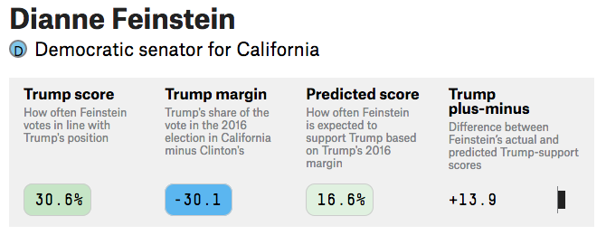 Sen. Feinstein on FiveThirtyEight